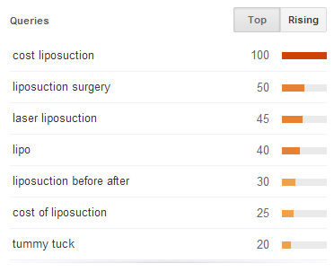 google-liposuction-trend